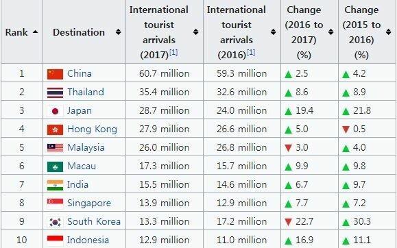 아시아 10대 관광대국